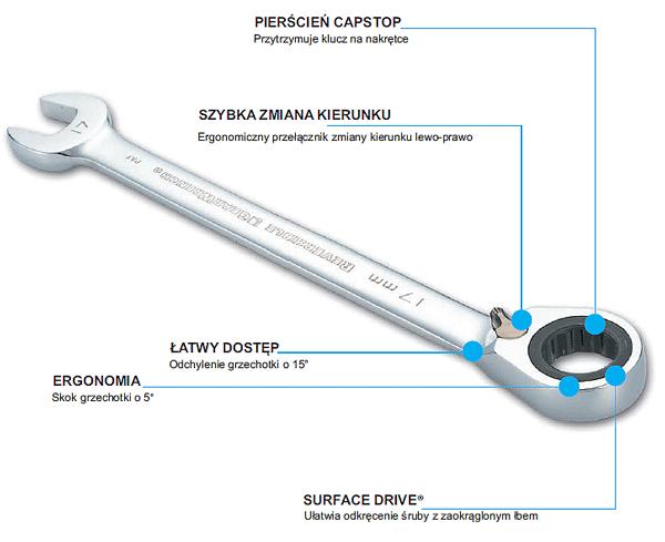 Schemat klucza płasko oczkowego SATA z grzechotką i szybką zmianą kierunku www.cooltools.pl
