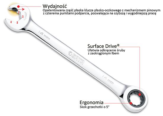 Schemat klucza płasko oczkowego SATA z podwójną grzechotką GearWrench